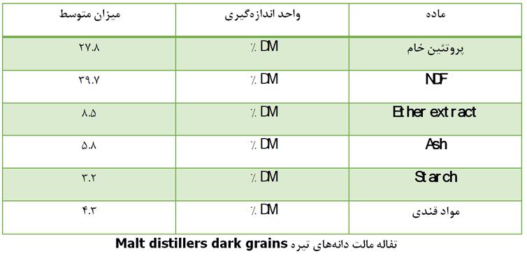 تفاله مالت دانههای تیره Malt distillers dark grains